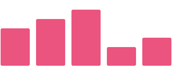 Vertical bar chart in flexbox CSS